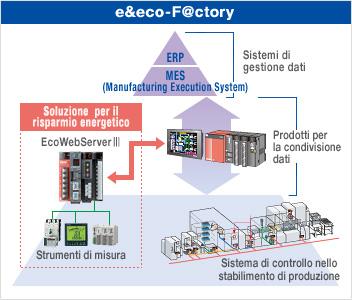 """""""e&eco-F@ctory"""" una soluzione concreta per risparmiare energia!"""