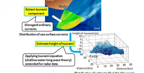 Le tecnologie Mitsubishi Electric per prevedere gli tsunami
