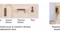 Esempi nuova interfaccia per il controllo a distanza di condizionatori d'aria / Regolazione dell'intensità dell'aria tramite lo scorrimento di sfere